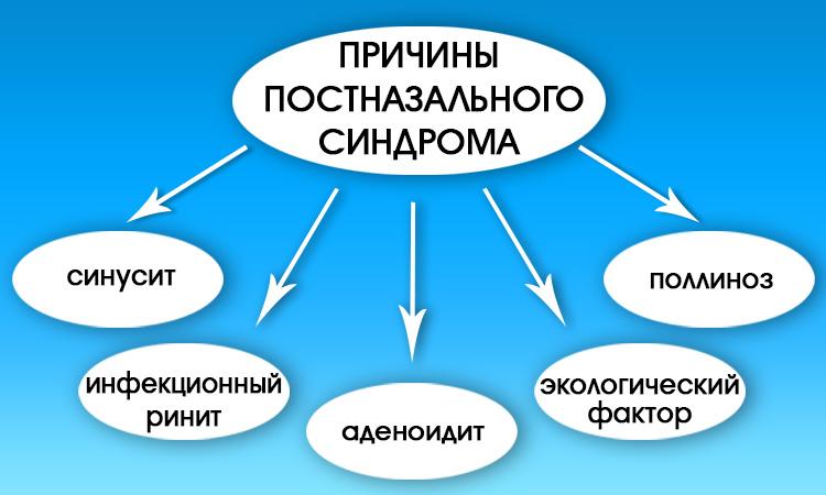 Причины развития постназального синдрома